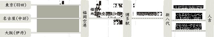 福岡空港を経由する場合-1